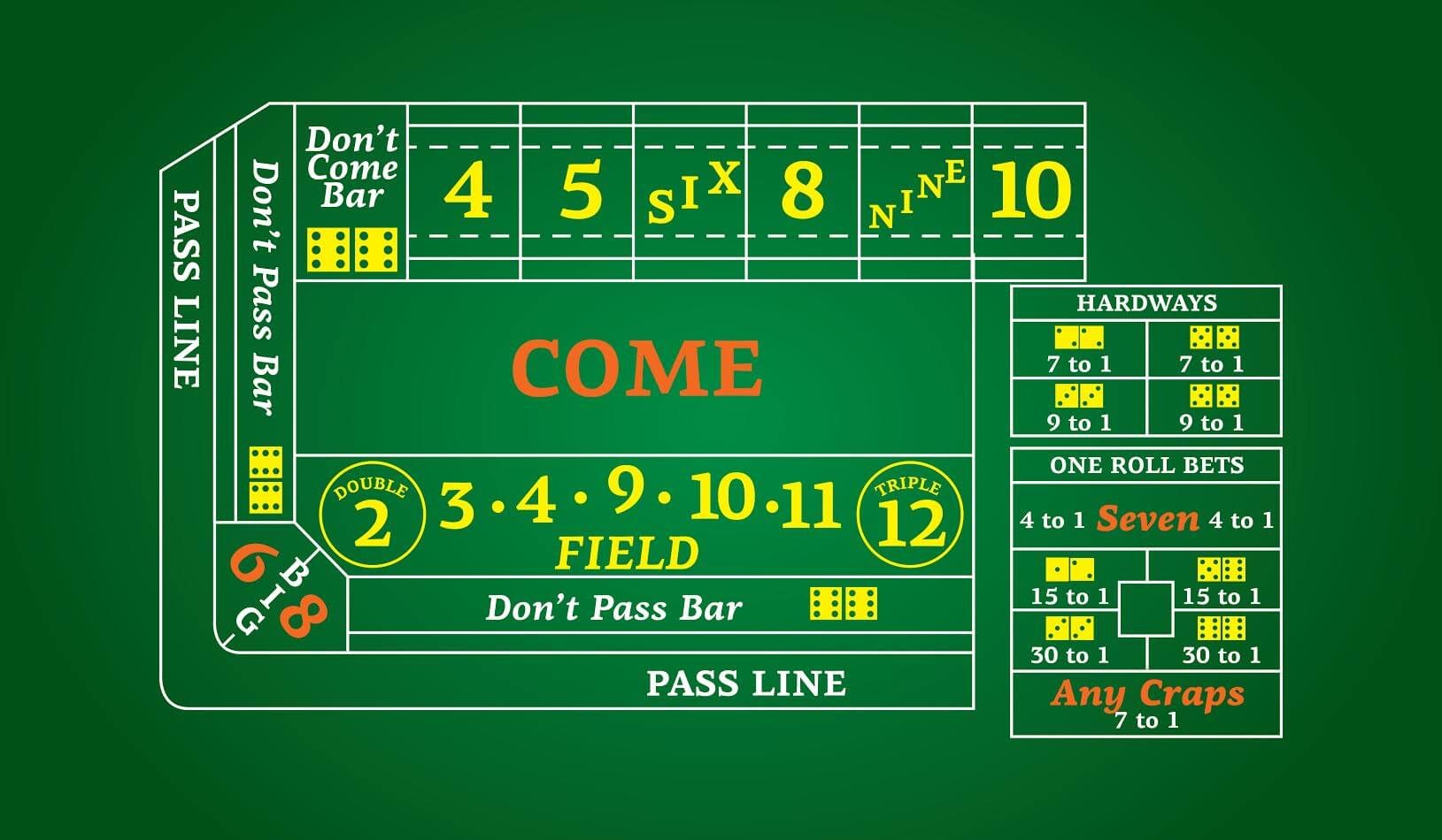 Craps Strategy - The Table